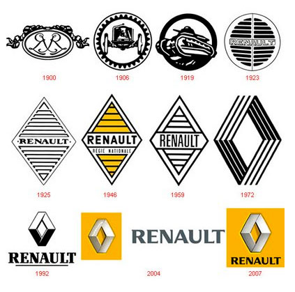 Renault-logo-evolution